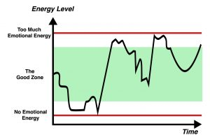 extreme energy graph; roller-coaster of energy graph