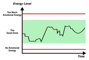 healthy energy levels graph
