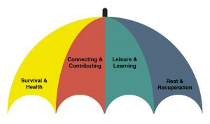 umbrella canopy; umbrella of life